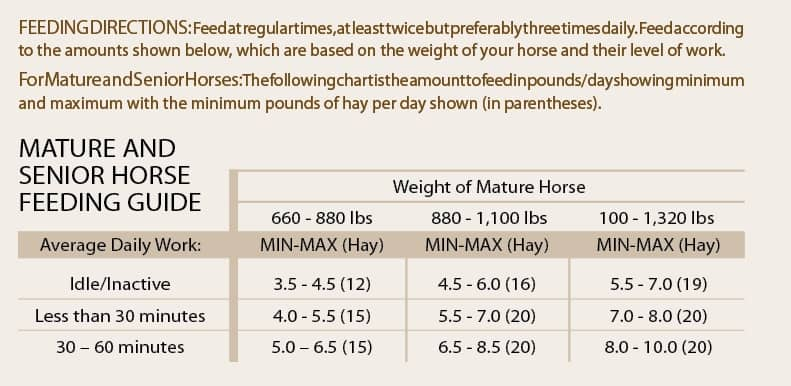 Mature and Senior Horse Feeding Guide