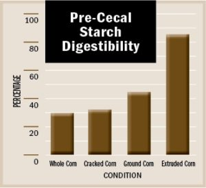 Pre-Cecal Starch Digestability Chart