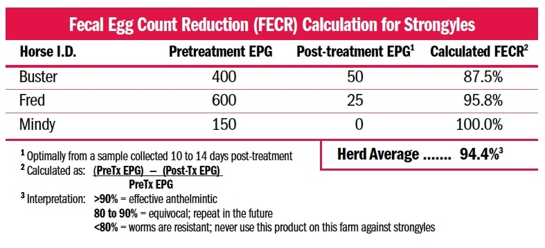 Fecal Egg Count Reduction Calculation for Strongyles